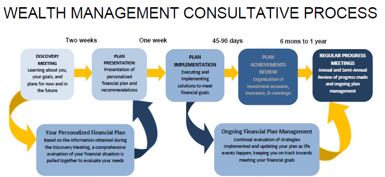Wealth Management Consultative Process chart